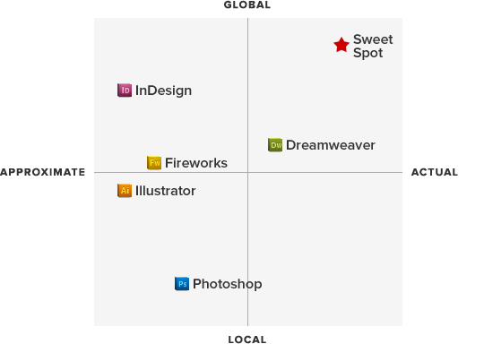 A quadrant chart plotting design apps.